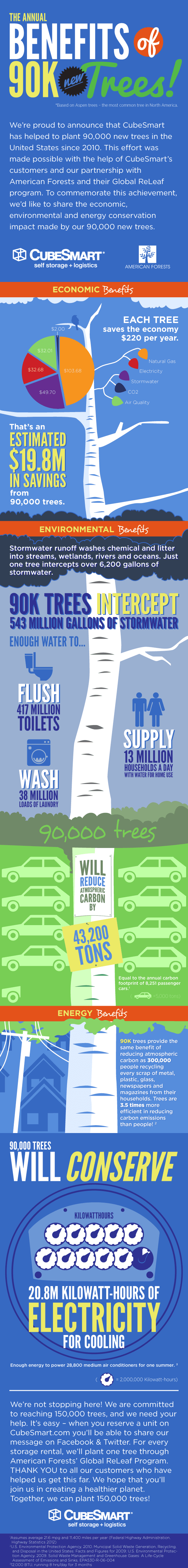 90kTrees-infographic-DP1
